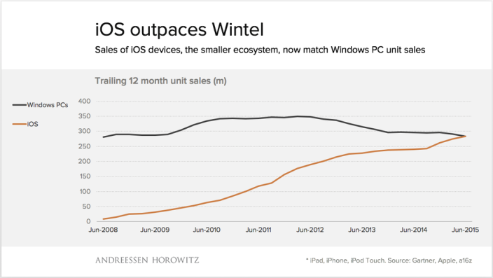 ios-devices-outsell-wintel