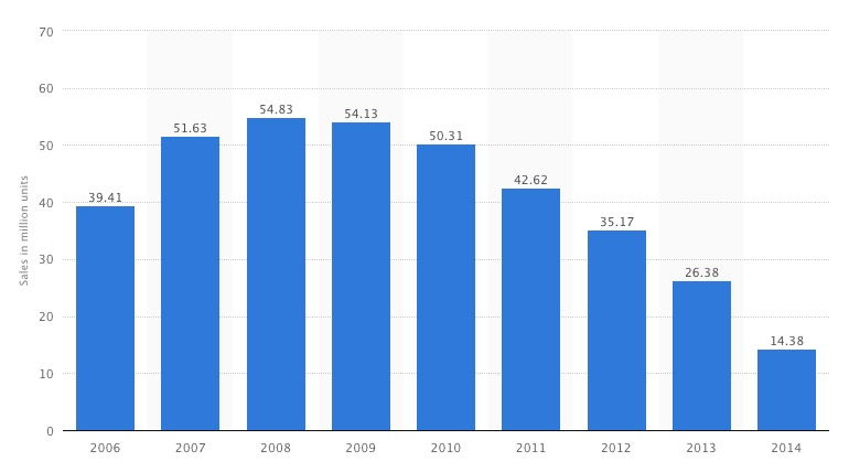 ipod-sales-2006-2014