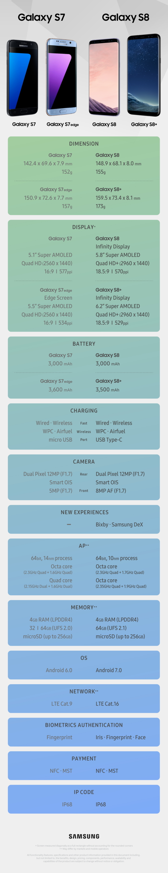 Infographic released by Samsung comparing specs of Samsung Galaxy S7 vs Samsung Galaxy S8