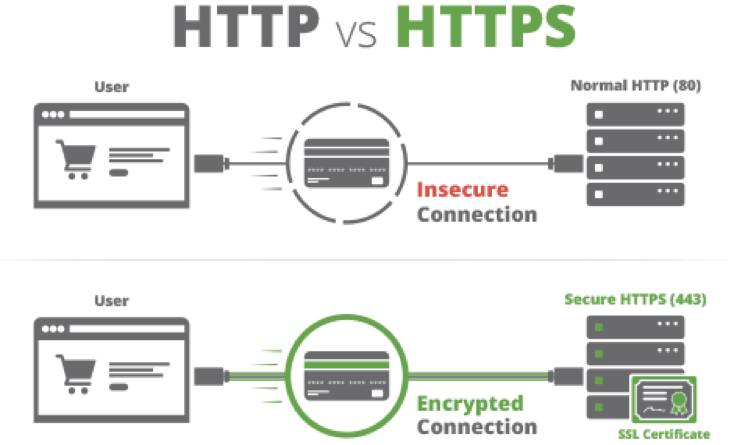 An image of http and https connection to secure a website.