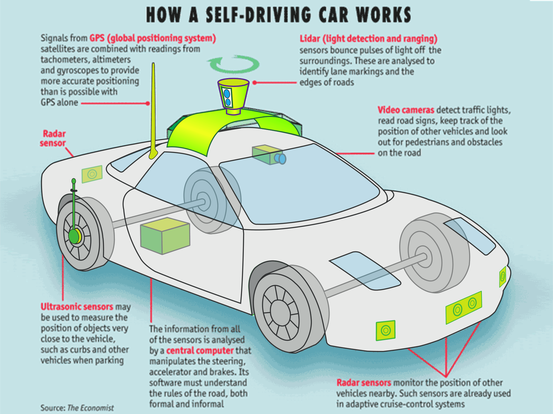 How a Self Driving Car works
