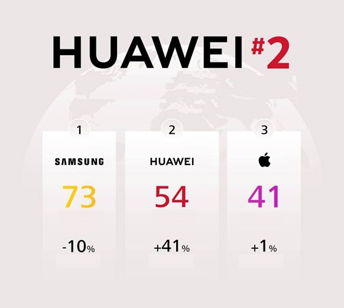 Huawei Rankings against Apple