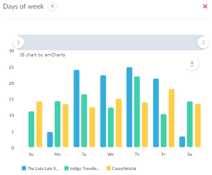 Average activity per week