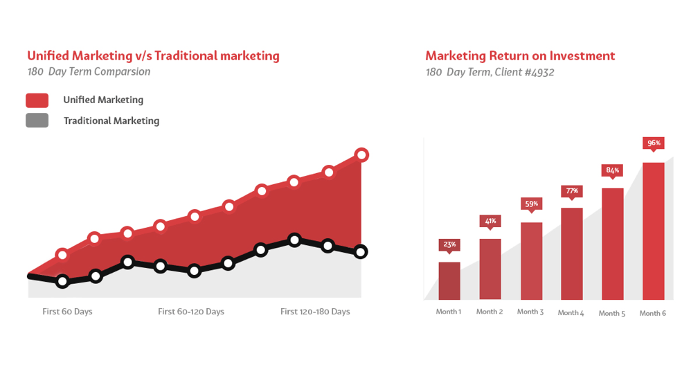 How Has Traditional Marketing evolved into Unified Marketing