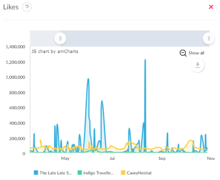 engagement rate / total account activity