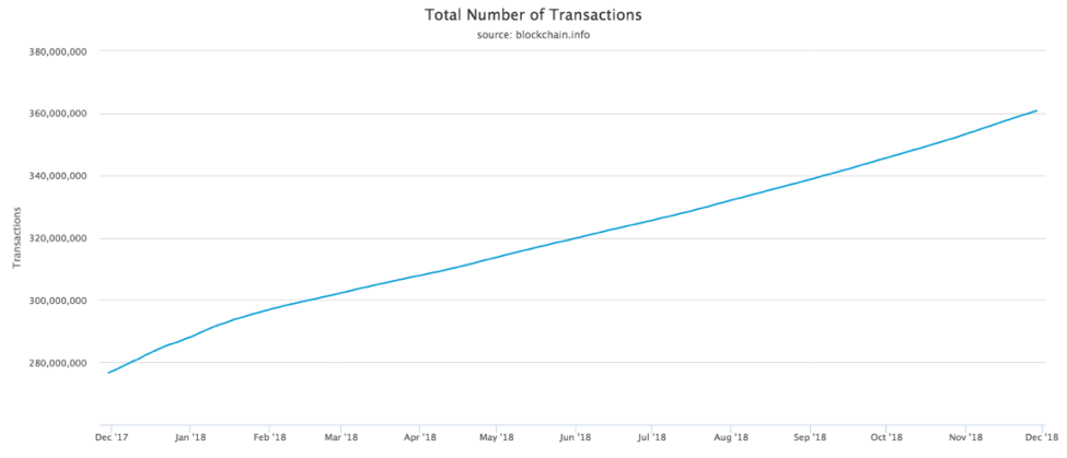 total number of transactions
