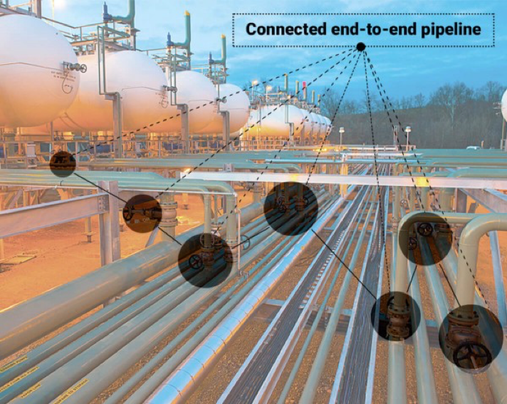 Connected Pipeline