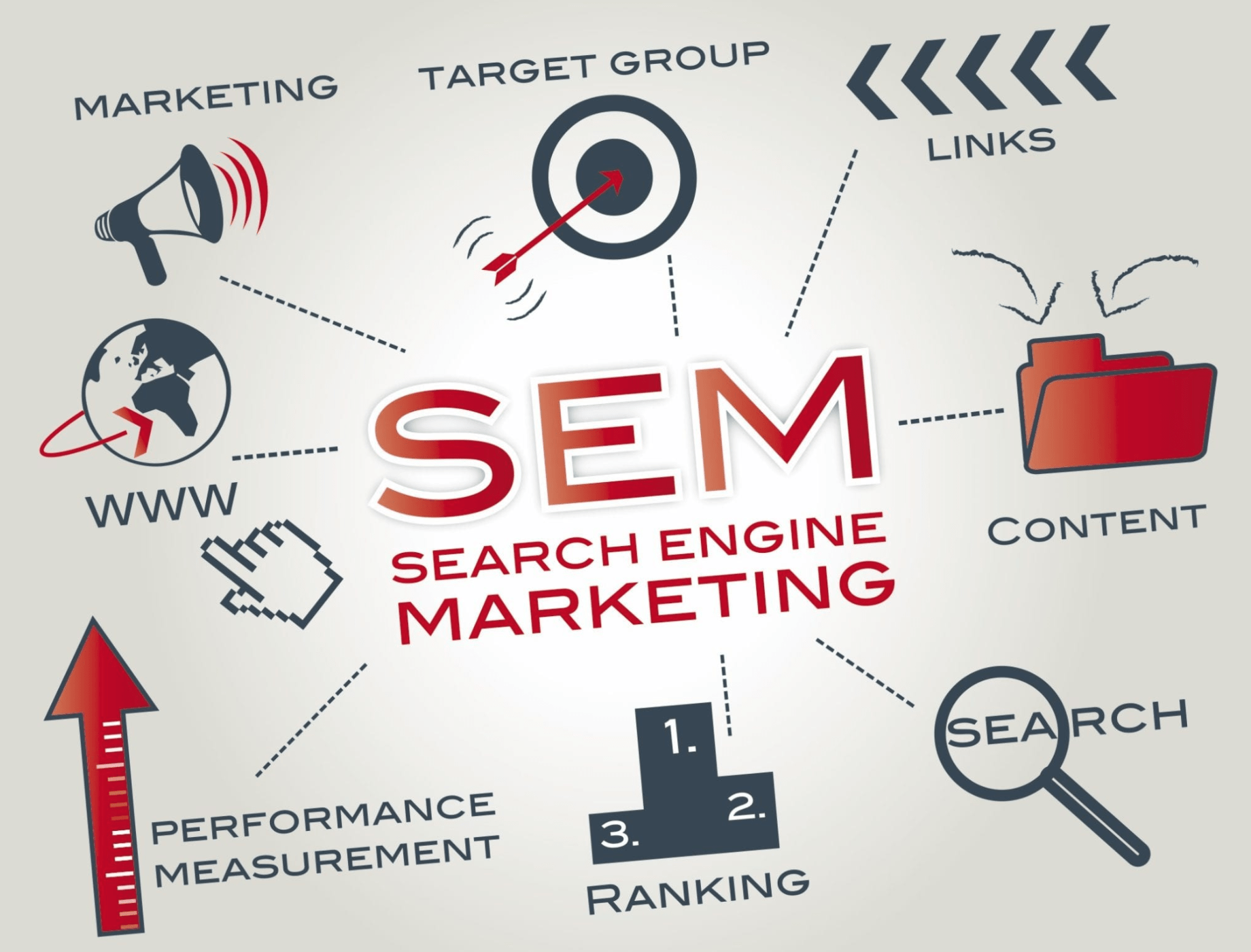 How impactful is Search Engine Marketing?